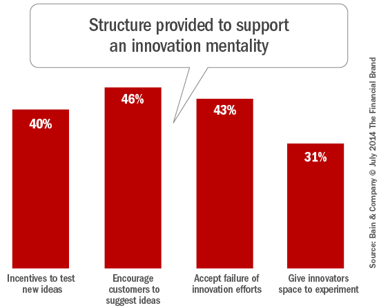 banking_innovation_support