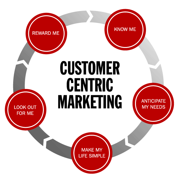 definitions of customer centric and market driven marketing essay Paid to the subject of customer relationships in organisation strategy this could  of course  management writers sheth and his colleagues defined customer  centric marketing as  its pricing is driven by market competition.
