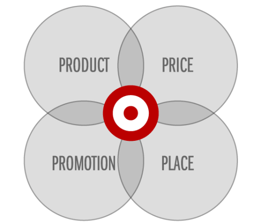 The Four Ps in Marketing Strategy