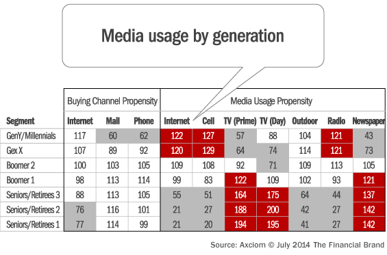media_usage_by_generation