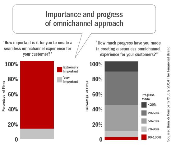 omnichannel_importance_and_progress
