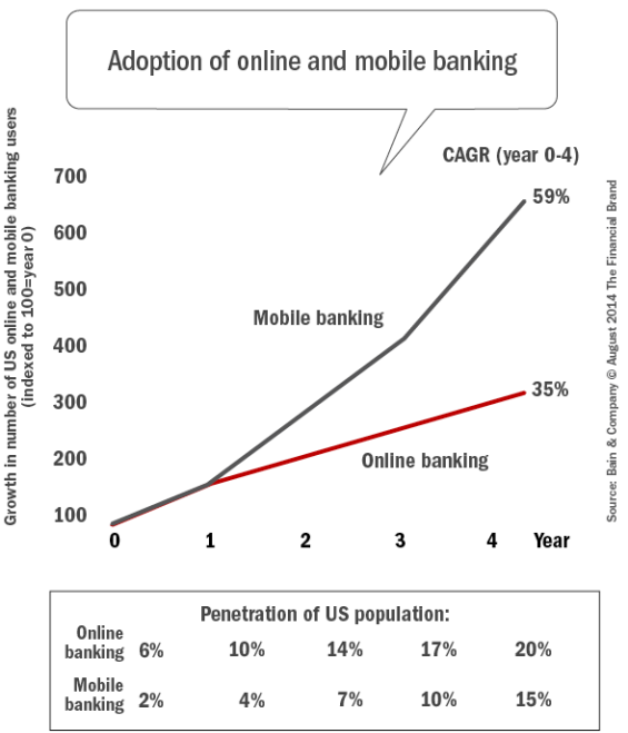 Adoption_of_online_and_mobile_banking