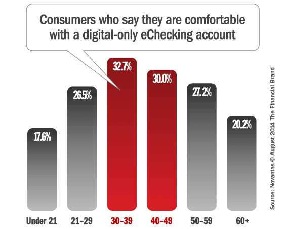 consumers_comfortable_with_digital_banking