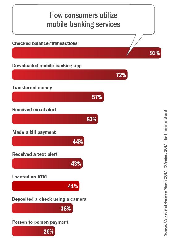 how_consumers_utilize_mobile_banking_services_revjp