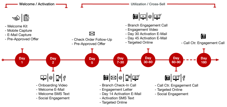 client servicing process of an advertising Customer service is the process of ensuring customer satisfaction with a product or service often, customer service takes place while performing a transaction for the customer, such as making a .