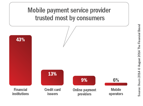 mobile_payment_service_provider_trusted_most_by_consumers_revjp