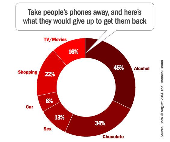 mobile_phone_sacrifices