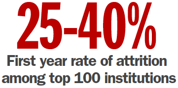 rate_of_attrition