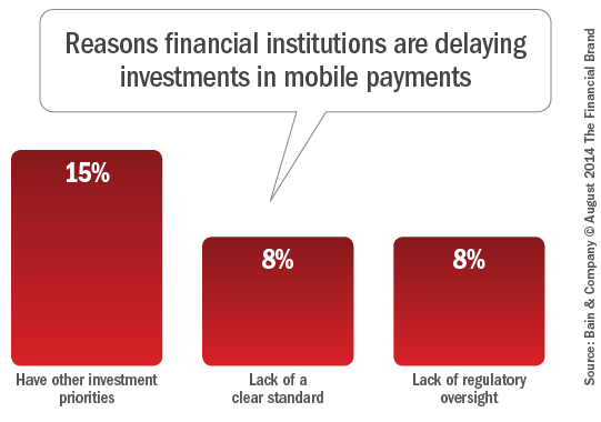 reaons_fiancial_institiutions_are delaying_investments_in  mobile_payments_revjp