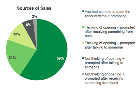 source_of_sales_gallup