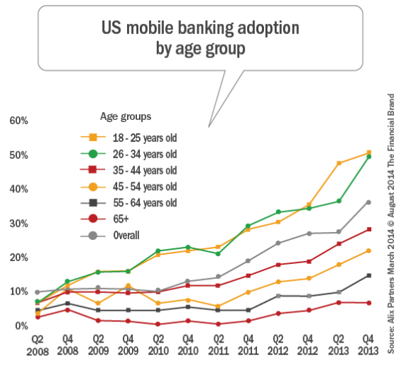 us_mobile_banking_adoption_by_age_car_rev_8-10indd