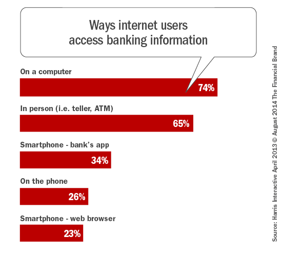 ways_internet_users_access_banking_information_car