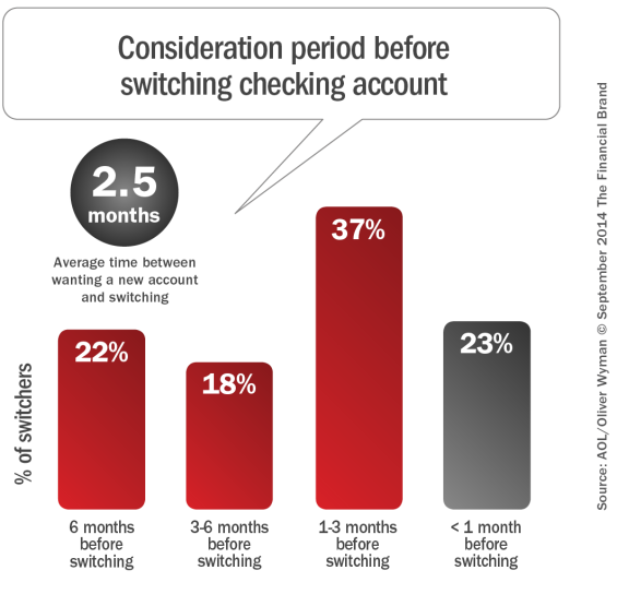 Consideration_period_before_switching_checking_account_9-18-2014