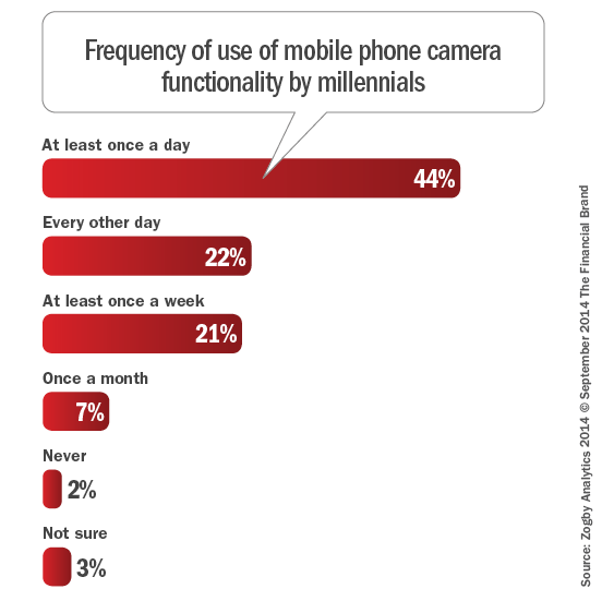Frequency_of_use_of_mobile_phone_camera_functionality_by_millenials-9 -24-2014