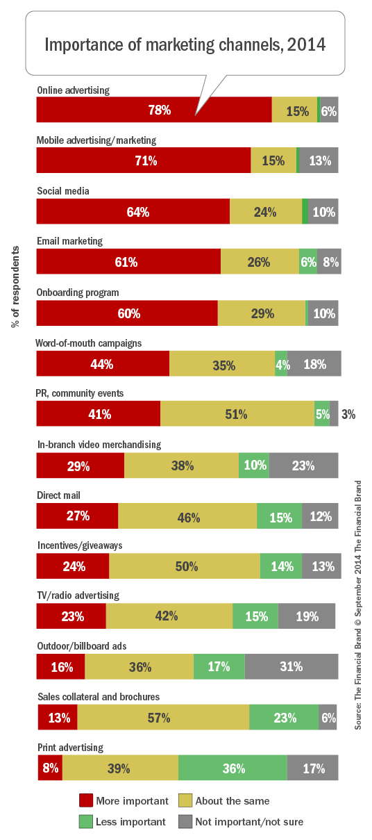 Importance_of_marketing_channels_9-14-2014