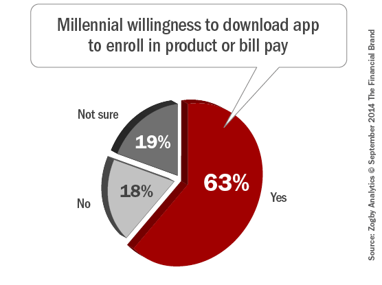 Millennial_willingness_to_download_app_to_enroll_in_product_or_bill_p ay_9-24-2014