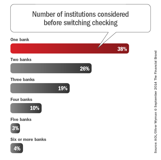 Number_of_institutions_considered_before_switiching_checking_9-21-201 4