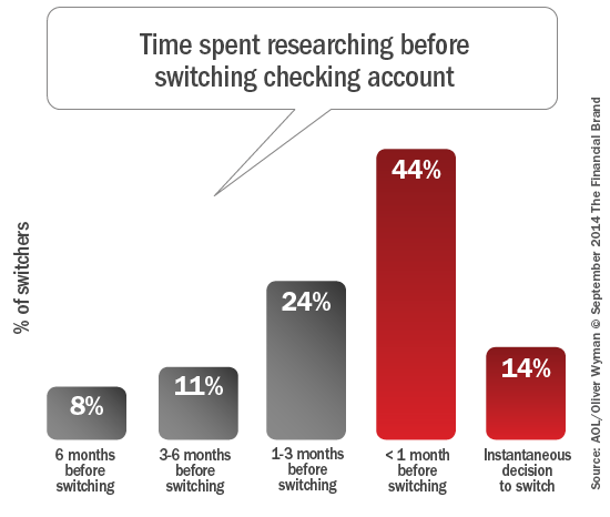 Time_spent_researching_before_switching_checking_rev9-21-2014