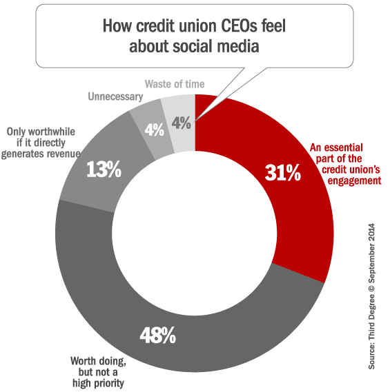 credit_union_ceos_social_media