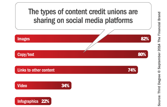 credit_union_social_media_content_strategies