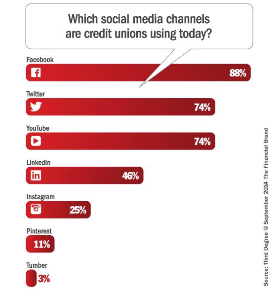 credit_unions_social_media_channels