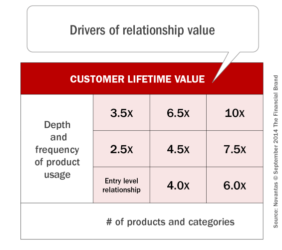 drivers_of_relationship_value_9-4-2014