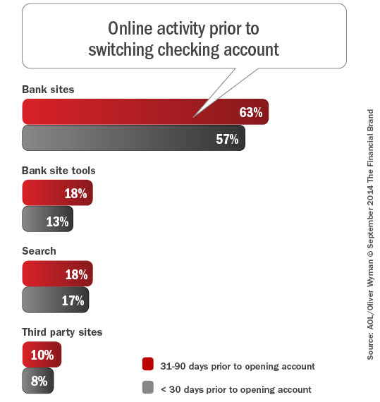 online_activity_prior_to_switching_checking_account_rev9-21-2014