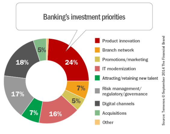 Top 10 Challenges for Investment Banks 2016