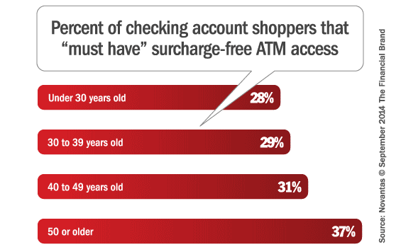 surcharge_free_atm_access_by_age