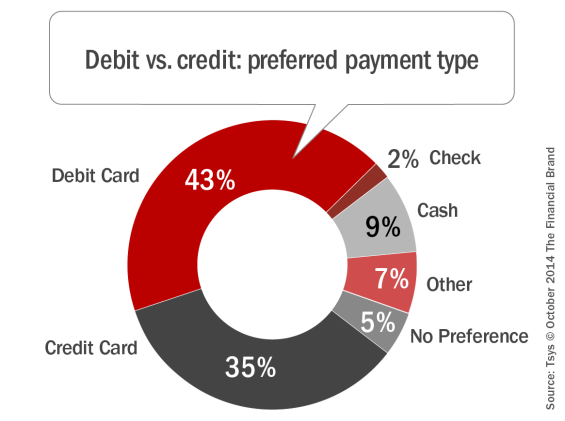 Image result for charts of debit card use
