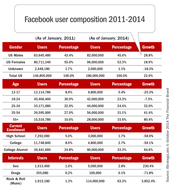Facebook_user_composition_2011-2014_1