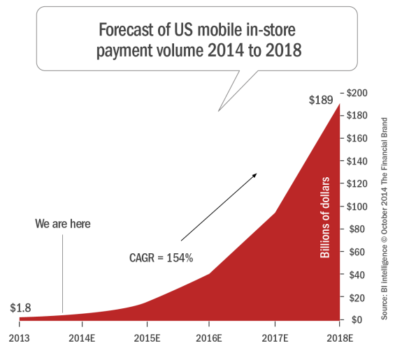 Forecast_of_us_mobile_in-store_payment_volume_2014_to_2018_10-5-2014