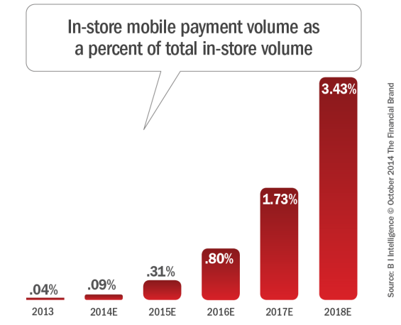 In-store_mobile_payment_volume_as_a_percent_of_total_in-store_volume_ 10-6-2014