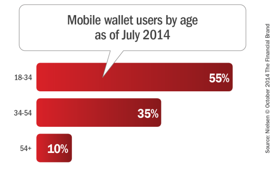 Mobile_wallet_users_by_age_as_of_july_2014_10-6-2014