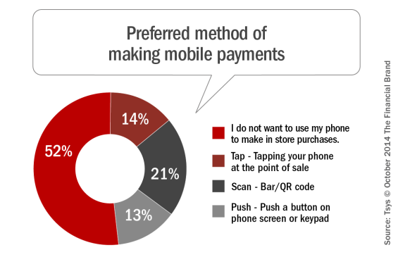 Preferred_method_of_making_mobile_payments