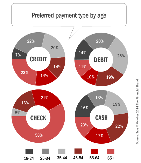Preferred_payment_type_by_age