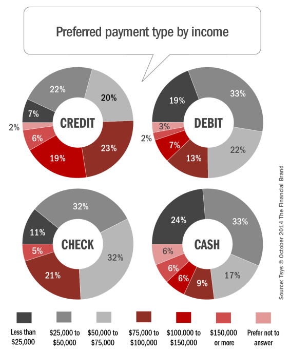 Preferred_payment_type_by_income[2]