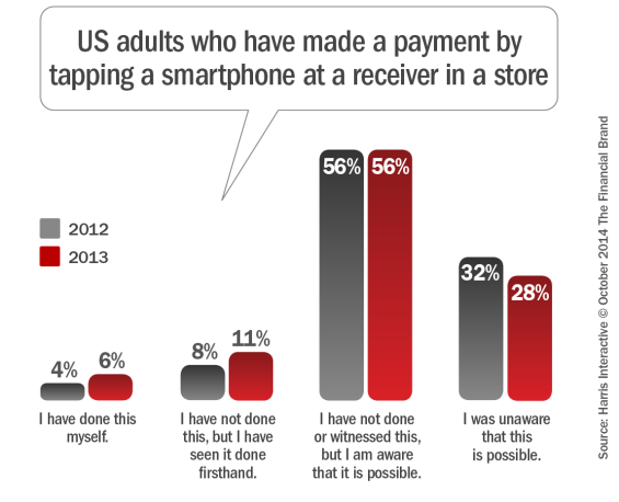 US_adults_who_have_made_a_payment_by_tapping_a_smartphone_at_a_receiv er_in_a_store_10-5-2014