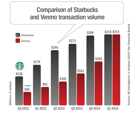 Venmo_starbucks_mobile_transaction_volume2