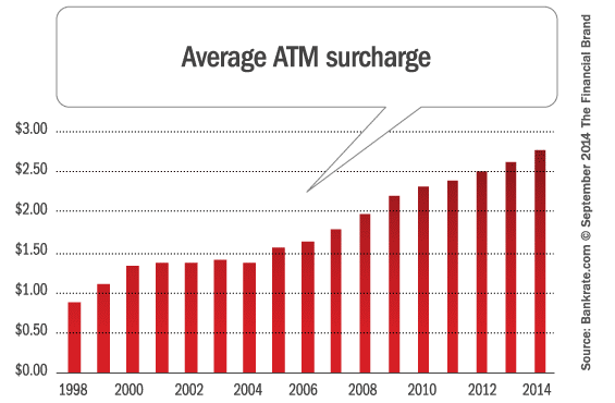 average_atm_surcharge