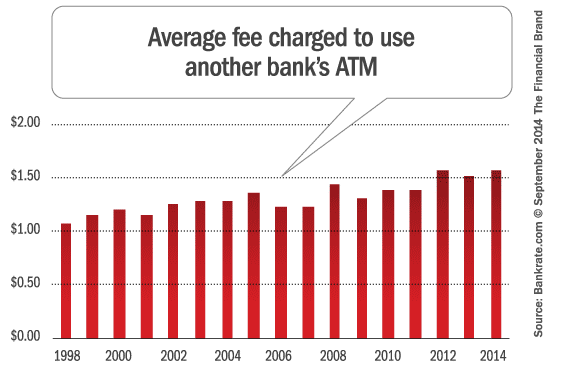 average_foreign_atm_fee
