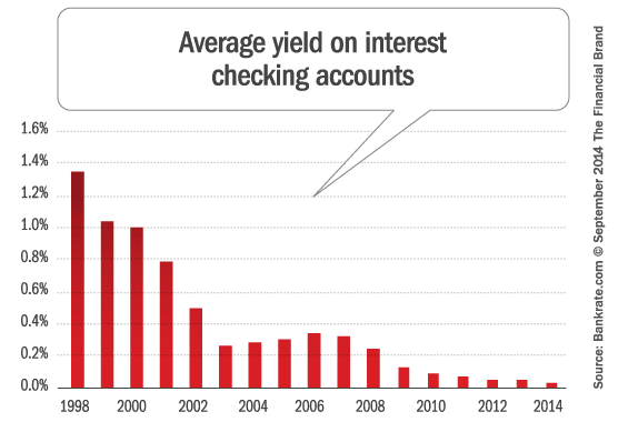 average_interest_checking_account