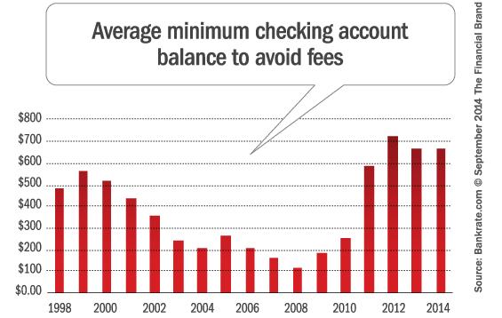 average_minimum_checking_account_balance