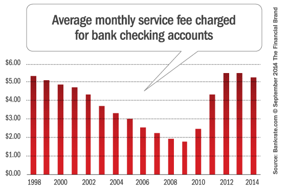 average_monthly_checking_account_fees