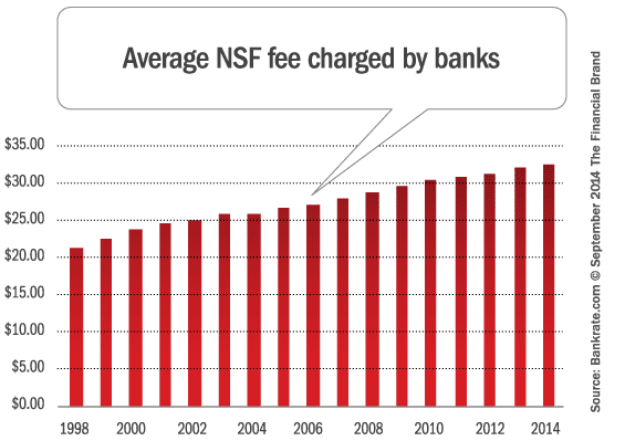 average_nsf_fee