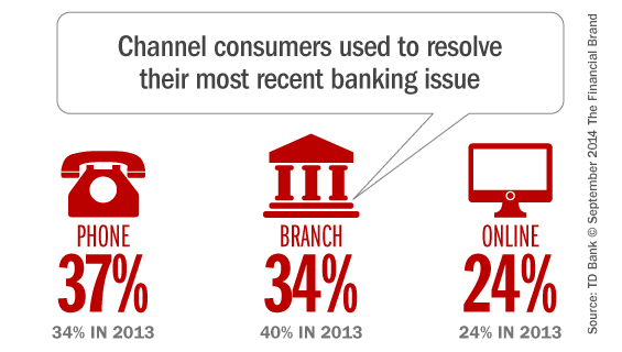 banking_service_issue_resolution_channel