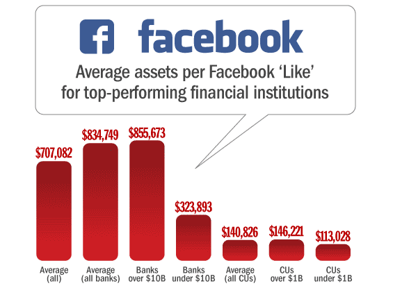 banks_credit_unions_facebook_assets_per_like