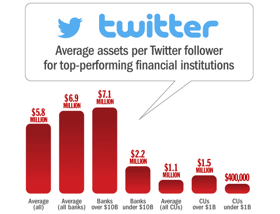 banks_credit_unions_twitter_assets_per_follower