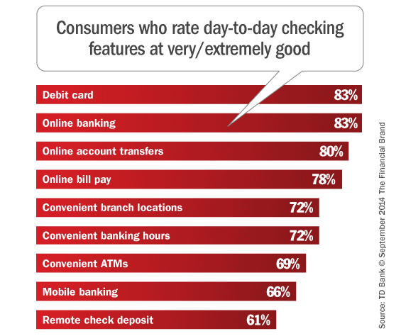 consumer_satisfaction_checking_account_features