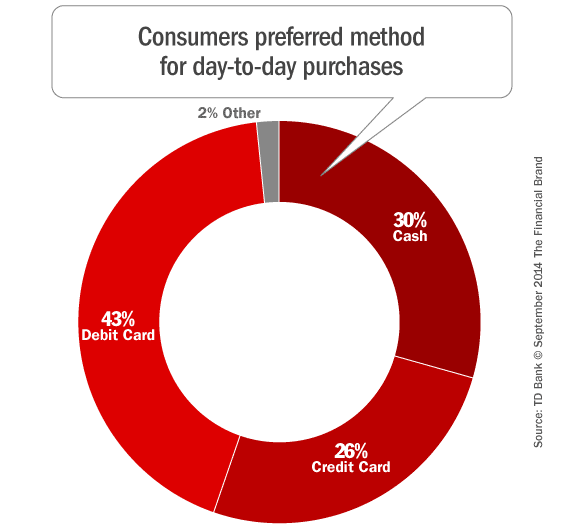 consumers_preferred_payment_method